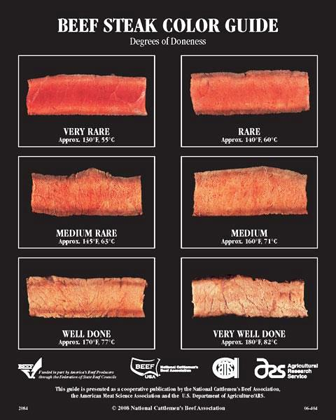 Beef Steak Color Doneness Guide