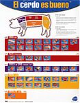 Spanish Language Pork Cutting Chart Poster